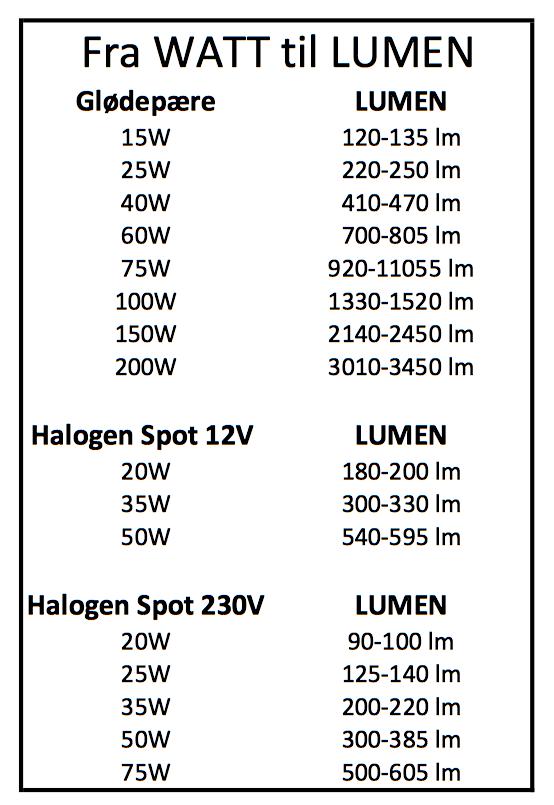 led lys watt tabell